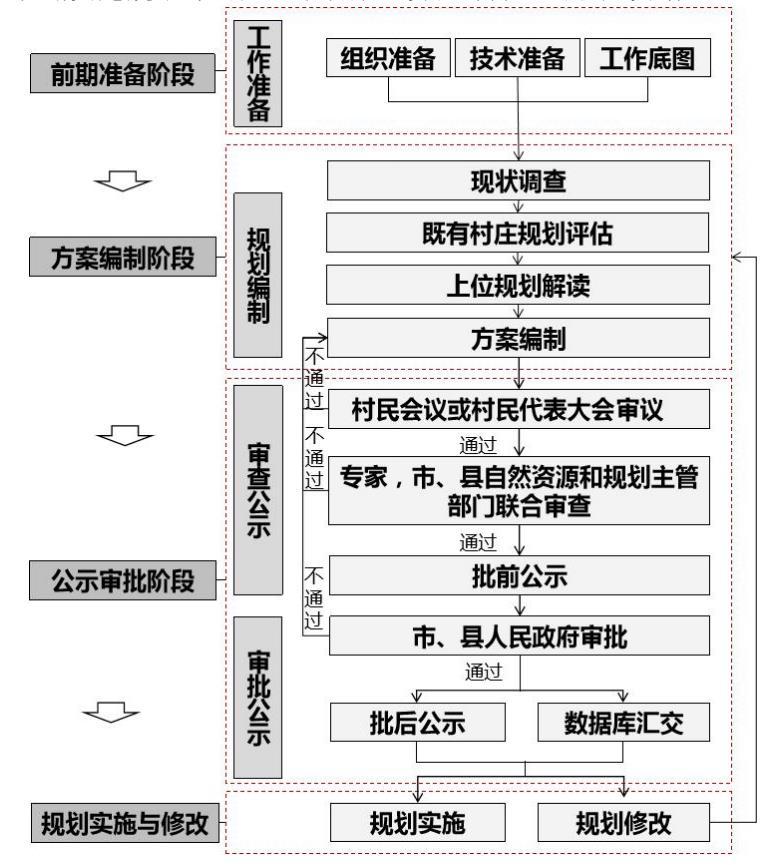 202105-合肥市村庄规划管理手册(试行)(征求意见稿)
