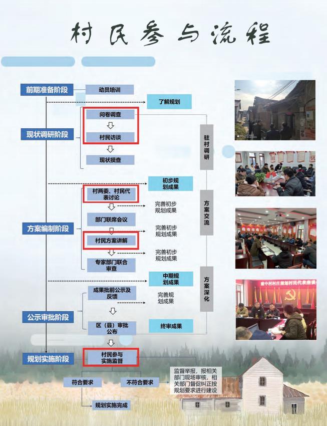 202105-合肥市村庄规划村民手册(试行)(征求意见稿)样稿一